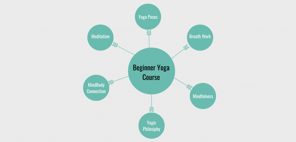 TriBalance Beginner Yoga Course Content Infographic